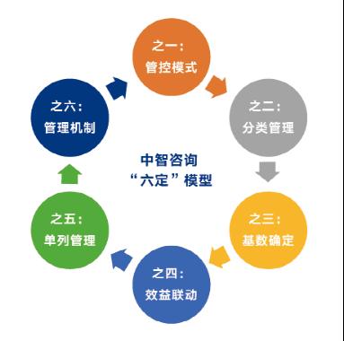 中智咨询公司发布《深化改革背景下探索灵活高效的工资总额管理方式》