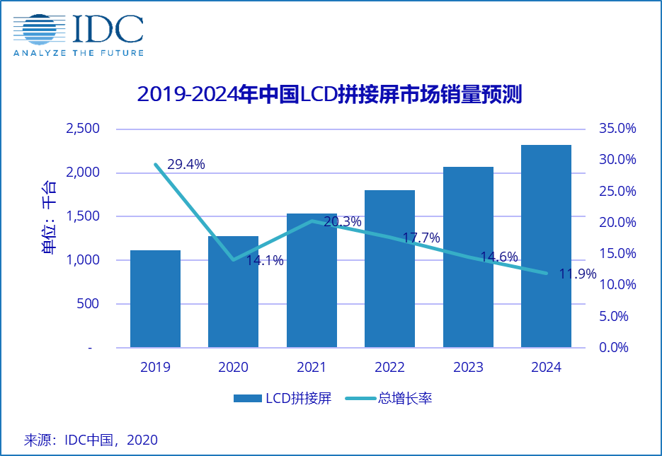 IDC:2020年中国LCD拼接屏市场出货量约为127.4万 同比增长14.1%