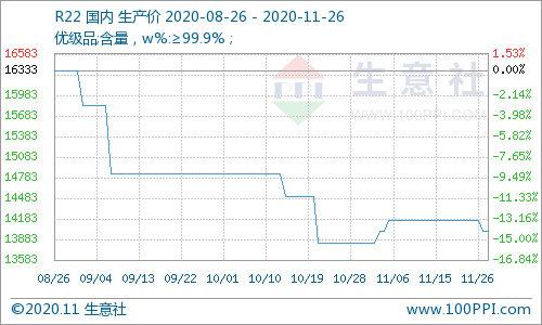 生意社:11月26日制冷剂R22价格暂稳