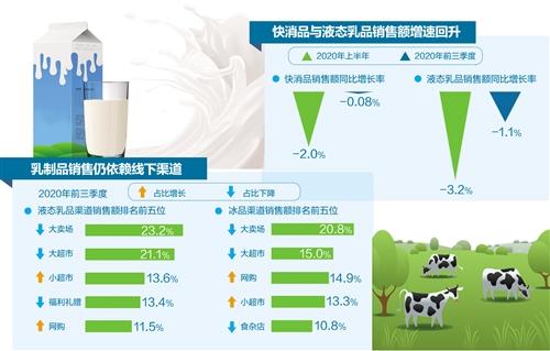 三季度乳制品网购占比持续增长 冰品成消费热点