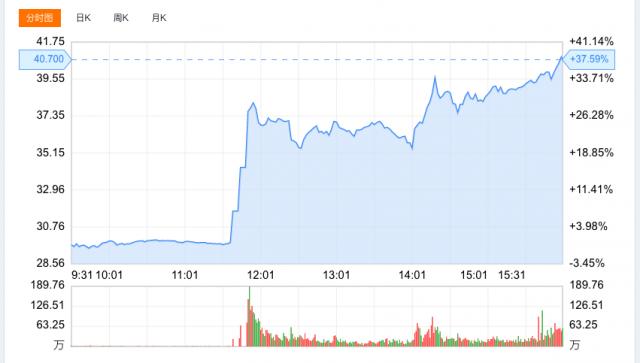 消息称Saleforce正在洽谈收购云办公软件Slack 后者盘中暴涨40%