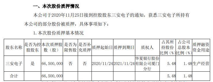 三安光电控股股东三安电子质押6650万股 用于生产经营