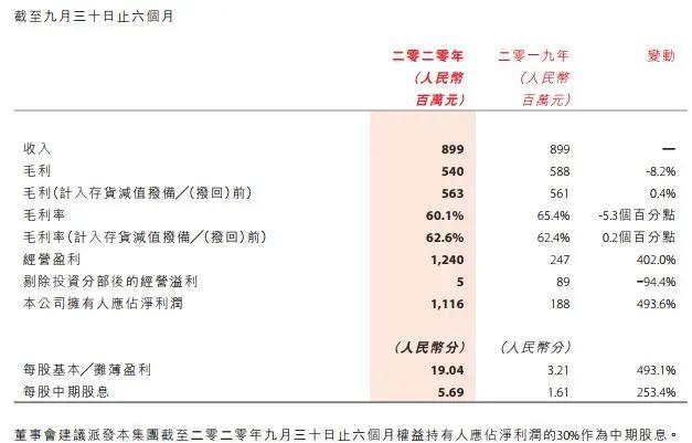 中国动向净利增长493.6% 快时尚Mango线上销售或破记录