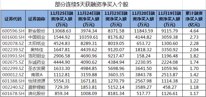 新安股份、中国铝业等股连续5天获融资净买入