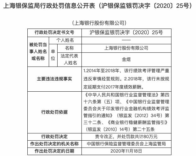 因员工私售理财产品等 上海银行及分支机构被罚180万元