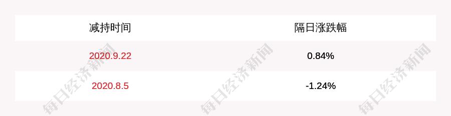 科瑞技术:天津君联晟晖投资合伙企业(有限合伙)、赛睿尼有限公司减持约284万股,减持计划时间已过半
