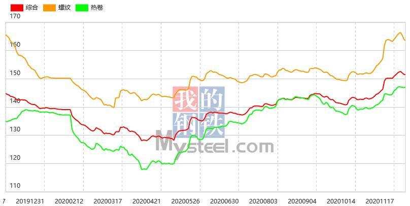钢坯上涨20至3590,26日钢材指数(Myspic)跌幅收窄