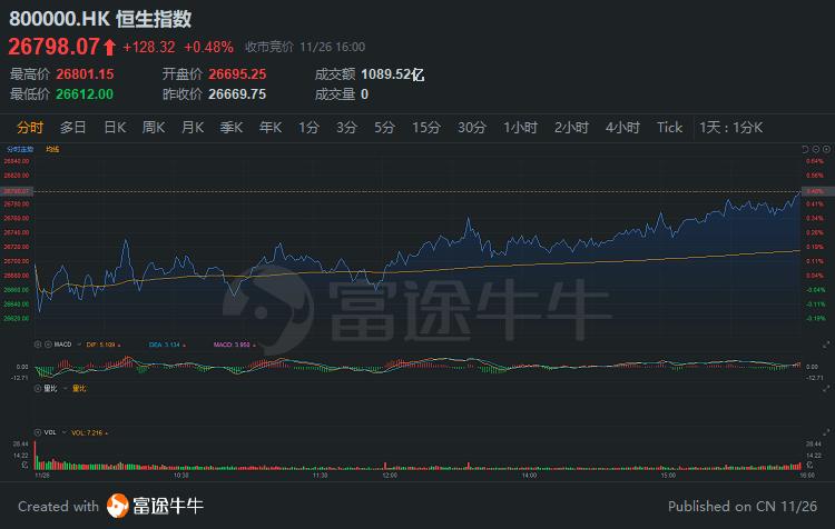 港股收评 | 科技股大涨!美团涨近5%,阿里健康涨超7%!