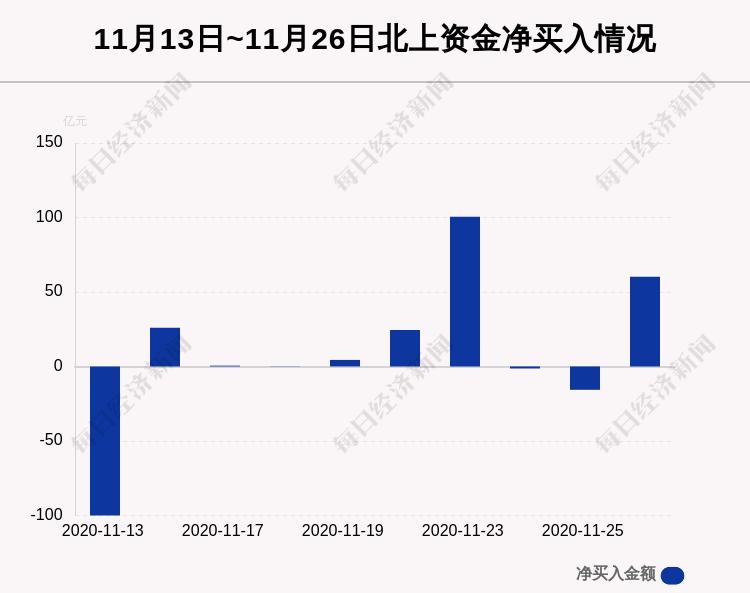 最新出炉!11月26日沪深股通净流入60.29亿,其中3.890亿都买了它