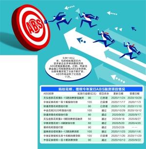 """消费信贷ABS迎""""红色""""11月 融资项目密集推进有两家消费金融公司相继获批开展ABS资格,发行主体不断扩容"""