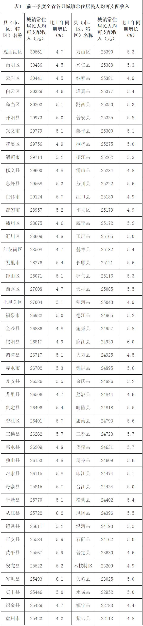 前三季度全省城乡居民收入稳定增长图片