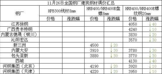 兰格建筑钢材日盘点(11.26):价格趋弱调整 整体成交好转