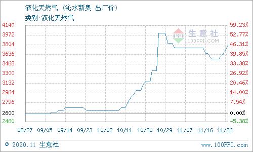 生意社:11月27日山西沁水天然气价格动态