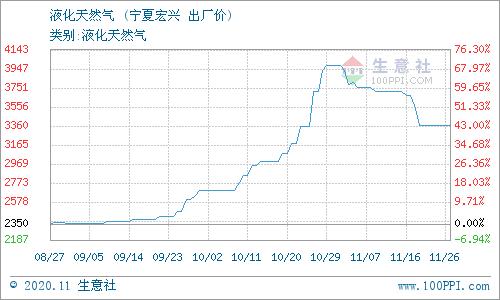 生意社:11月27日宁夏宏兴天然气价格动态