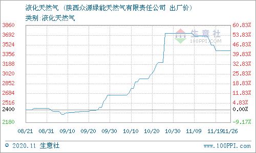生意社:11月27日陕西众源绿能天然气价格动态