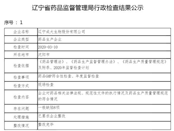 成大生物药品存一般缺陷8项遭整改 为辽宁成大子公司