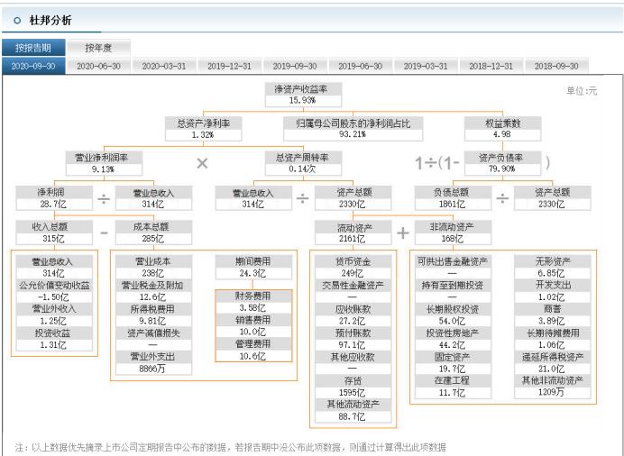 蓝光发展踩两红 负债规模1861亿 杨铿:三高之下 何为优秀?