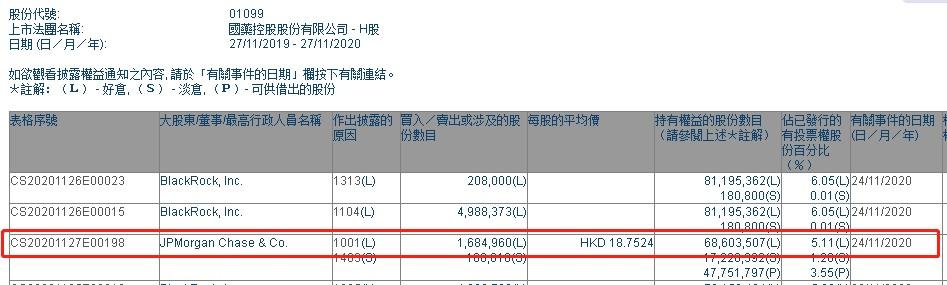 摩根大通增持国药控股(01099)约168.5万股,每股作价约18.75港元