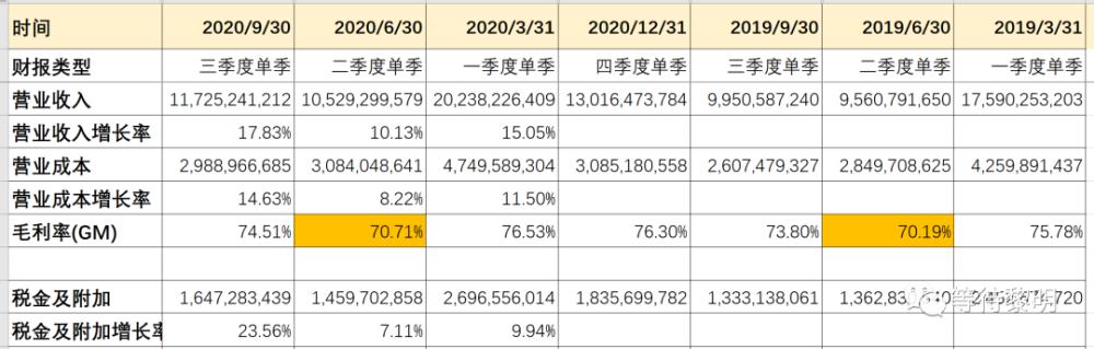五粮液财务报表分析-2020前3季度财报情况