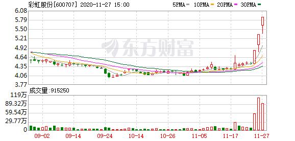 彩虹股份股价异动:主流尺寸面板价格涨幅或将收窄