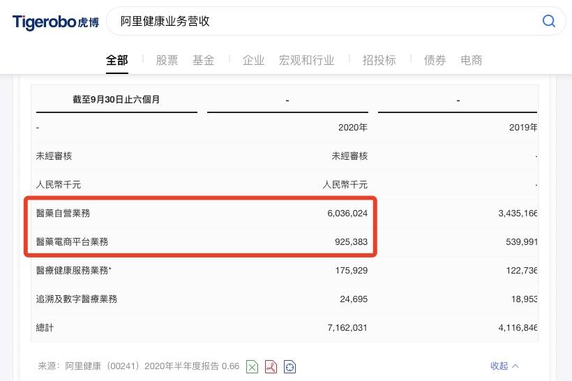 """虎博搜索看财报:阿里健康营收71亿元 互联网医疗该走""""挂号""""还是""""买药""""路"""