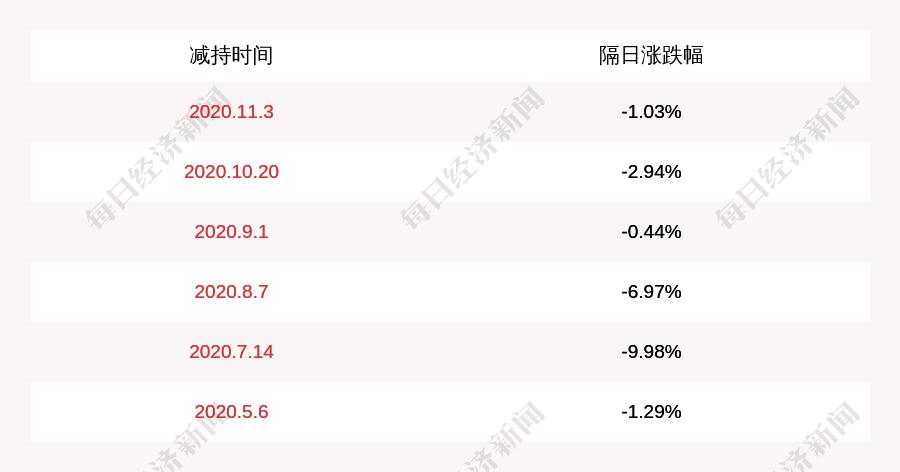 莱宝高科:董事兼总经理李绍宗减持计划到期未减持公司股份