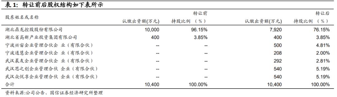 【鼎龙股份|国信电子】点评:半导体材料子公司鼎汇微电子引进员工持股,业务快速增长可期
