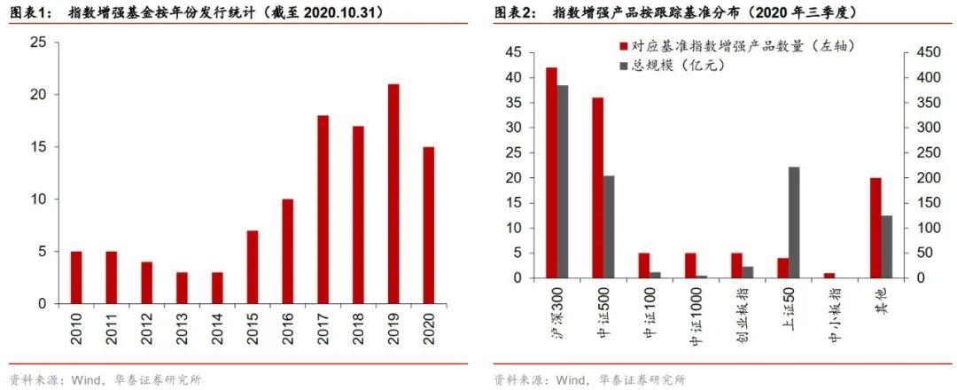 多视角下的指数增强基金分析——以中银基金量化指数增强产品为例