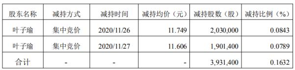 广电运通股东叶子瑜减持393.14万股 套现约4619万元