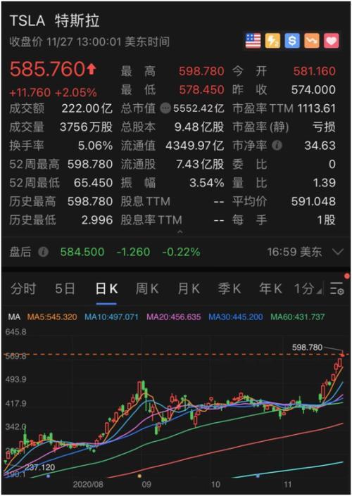 """""""碾压""""股神 马斯克又火了!特斯拉一周暴涨20% 飙升6000亿!B站创新高 高瓴赚翻了!"""