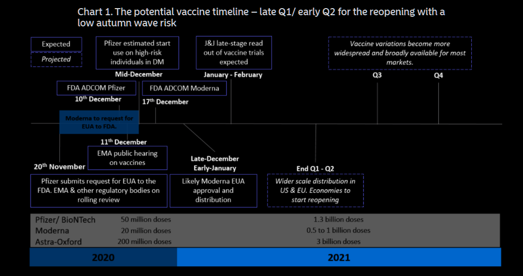 12月海外市场很刺激:第一只疫苗获批、美联储会议还有新一轮疫情?
