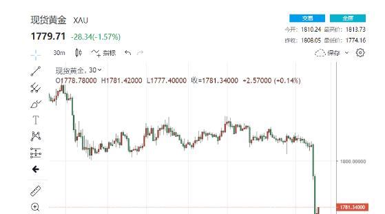 """金价单周暴跌近85美元 中国大妈的""""抄底""""时机来了?"""