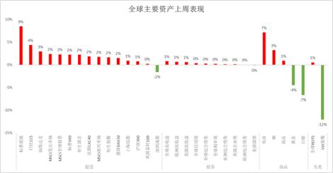【海外市场周评】疫情难阻经济复苏,制造业景气度回升。