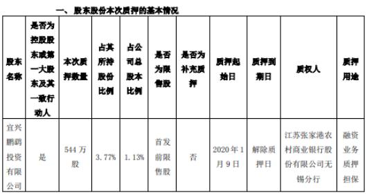 鹏鹞环保股东鹏鹞投资质押544万股2019年前三季度净利同比增长28%