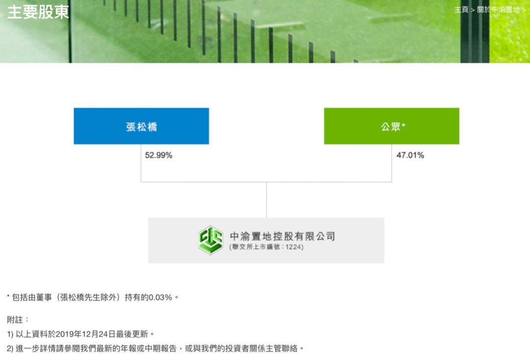 图片泉源:中渝置地官网截图