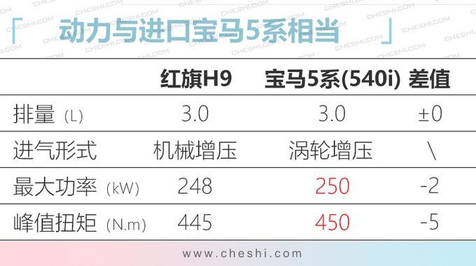 红旗H9价格曝光 3.0T纵置后驱疑似35万-50万