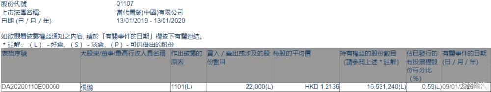【增减持】当代置业(01107.HK)获总裁张鹏增持2.2万股