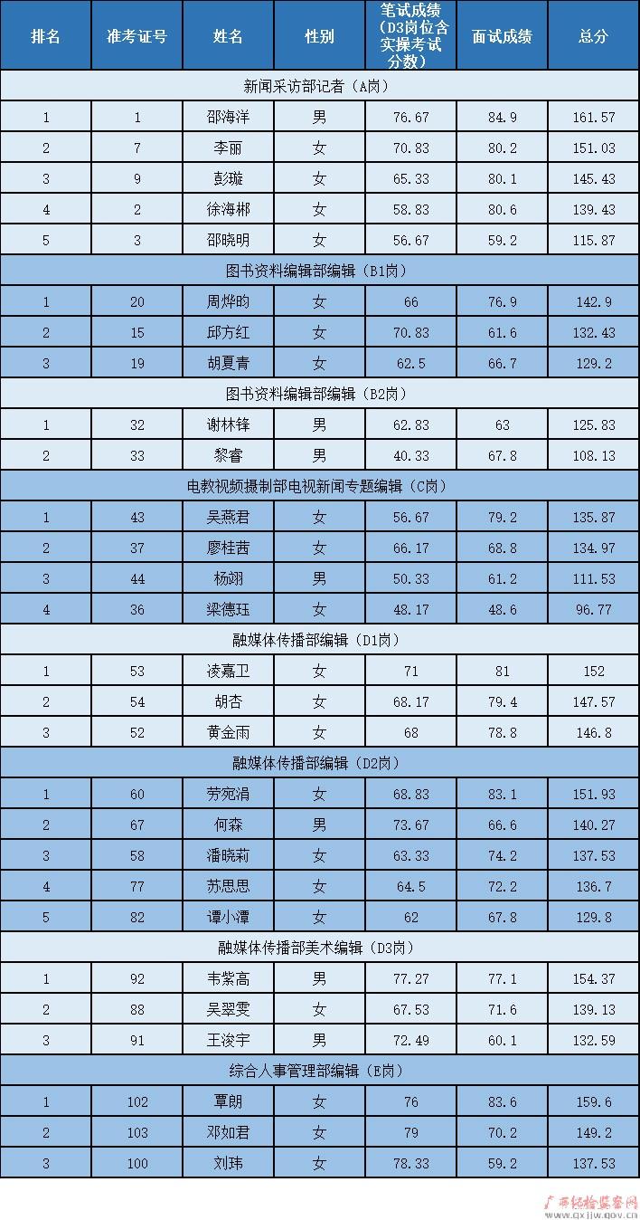 广西壮族自治区党风廉政教育中心2020年公开招聘编制外工作人员总成绩公告图片