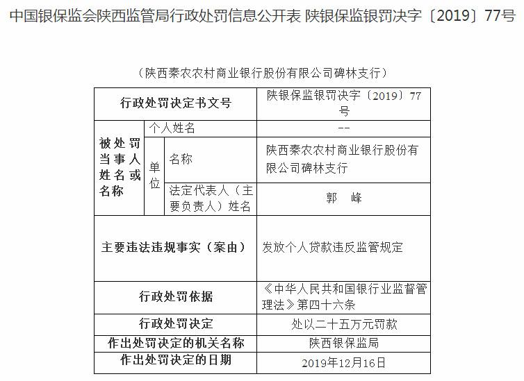 陕西秦农农商行违法发放个人贷款遭罚 3人遭警告