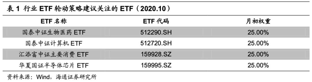 绝对收益策略周报(20201026-20201030)