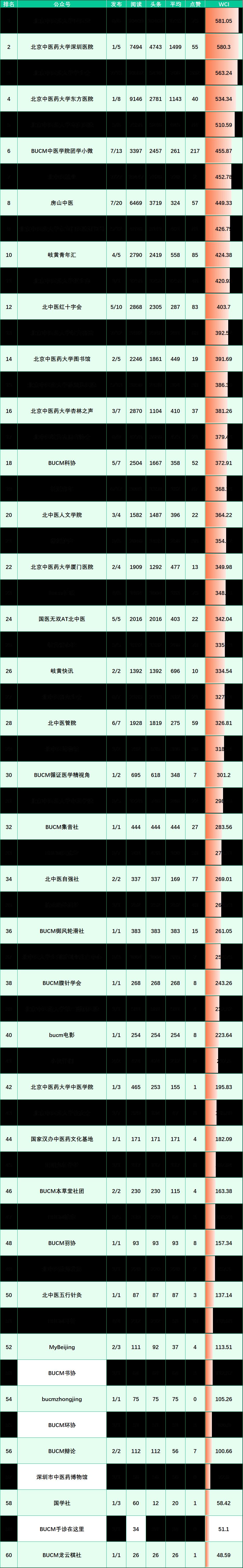 榜单来啦!(10.25-10.31)图片