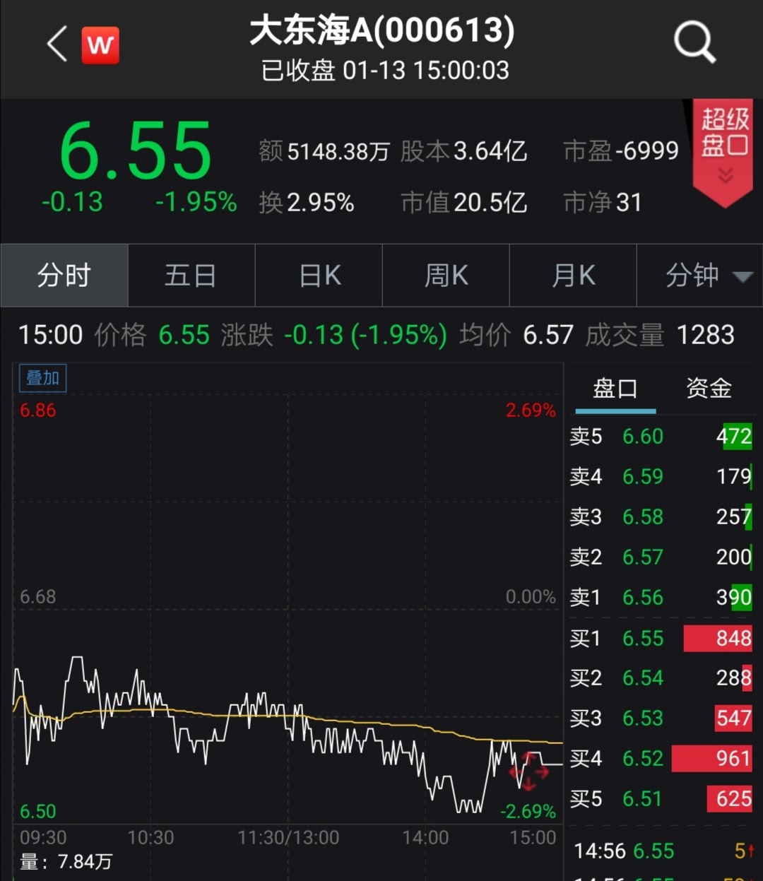 大东海A预计2019年净利不超120万元,今日股价下跌1.95%