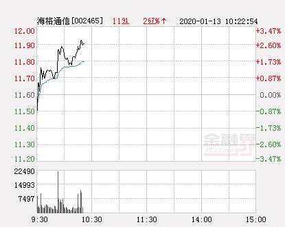 海格通信大幅拉升2.67% 股价创近2个月新高