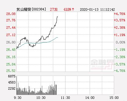东山精密大幅拉升3.54% 股价创近2个月新高