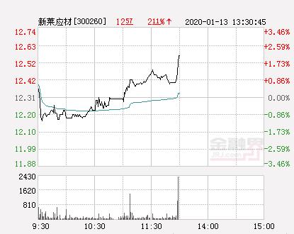 新莱应材大幅拉升1.95% 股价创近2个月新高