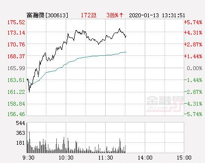 富瀚微大幅拉升4.33% 股价创近2个月新高