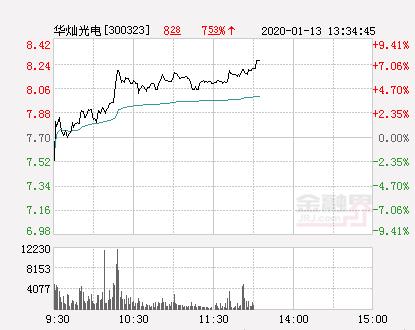华灿光电大幅拉升8.05% 股价创近2个月新高