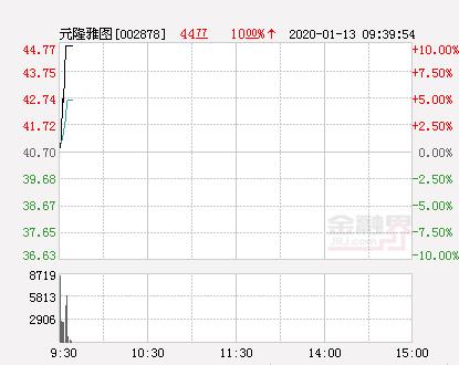快讯:元隆雅图涨停  报于44.77元
