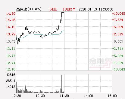 快讯:高伟达涨停  报于14.8元