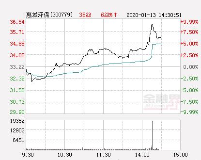 快讯:惠城环保涨停  报于36.54